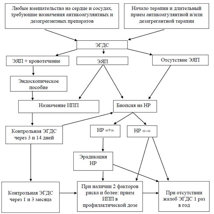 Схема тактики ведения