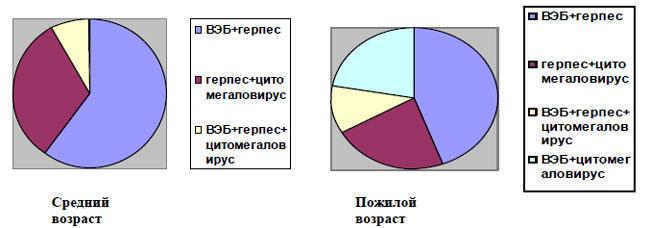 Антральный гастрит со слабой активностью,лимфоидный фолликул