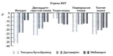 Рис. 3. Динамика уровня мощности в различных отделах ЖКТ натощак после однократного приема спазмолитического препарата (снижение в % по сравнению с исходным уровнем)