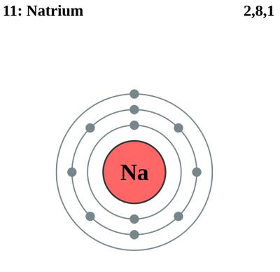Электронные оболочки натрия