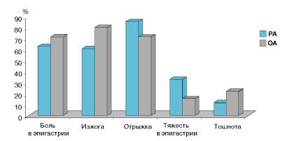 Рис. 1. Частота клинических проявлений при НПВП-гастропатии у больных РА и ОА