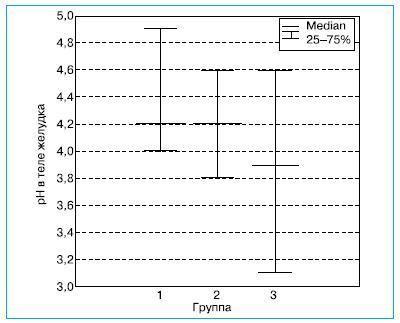 Рис. 4. Медианы рН в теле желудка в различных группах