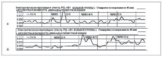 Рис. 3. Электрогастроэнтерография. Динамика абсолютной мощности двенадцатиперстной кишки (Р12п, мВт). а — у больного М. (1-я группа); б — у больного Н. (2-я группа).