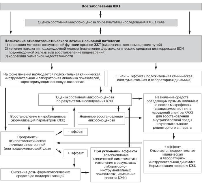 Алгоритм диагностики и лечения