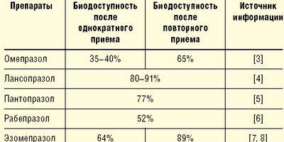 Таблица. Биодоступность ингибиторов протонного насоса