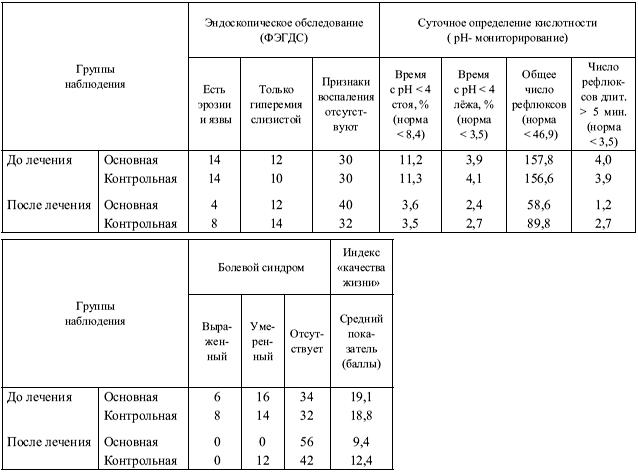 окончании лечения (таблица