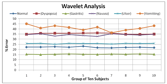 Figure 8: Classification using Wavelet