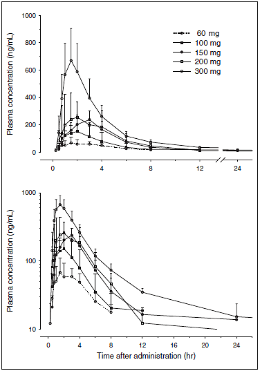 Figure 2. Plasma concentrations (mean + SD) of YH1885 after a single-dose oral administration. Upper: linear scale; lower: semiloga-rithmic scale