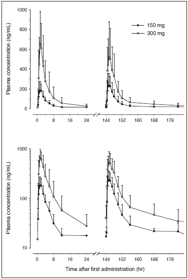 Figure 3. Plasma concentrations (mean + SD) of YH1885 during once-daily oral administration for 7 days. Upper: linear scale; lower: semilogarithmic scale