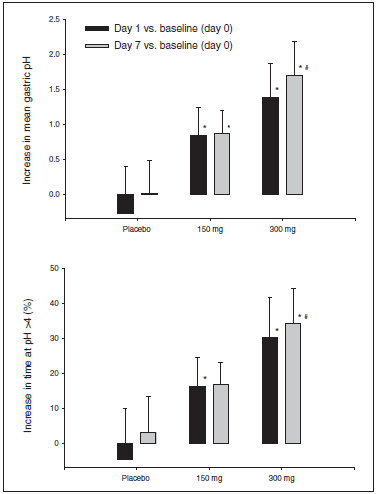 Figure 7. Mean (+ SD) differences in mean gastric pH (upper) and mean (+ SD) differences in the percentage of time at pH > 4 (lower) between baseline (day 0) and after YH1885 or placebo, on day 1 or day 7, during the multiple-dosing study. *p < 0.05 compared with placebo. #p < 0.05 compared with 150 mg
