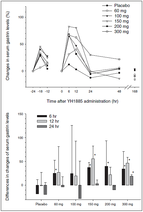 Figure 8. Mean changes (percent changes compared to &ndash;24 h for baseline [day 0] values or 0 h for postdose values) in serum gastrin levels after a single oral administration of YH1885 or placebo (upper). Mean (+SD) differences in the percent changes of serum gastrin levels at 6, 12, and 24 hours between baseline (day 0) and after YH1885 or placebo (lower). *p < 0.05 compared with placebo
