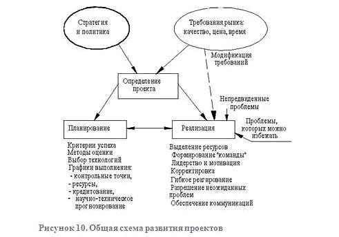 Общая схема развития проектов