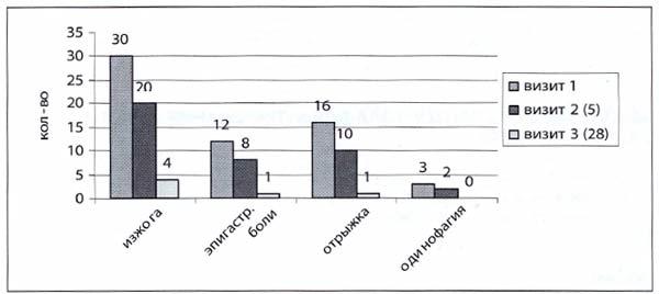 Рис. 1. Динамика клинических симптомов при лечении ланзоптолом НЭРБ