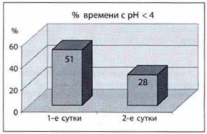 Рис. 2. Острая фармакологическая проба - 48-часовая рН-метрия с ланзоптолом. Процент времени срН < 4