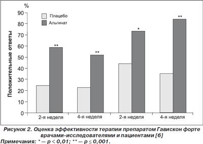Рис. 2. Оценка эффективности терапии препаратом Гавискон форте врачами-исследователями и пациентами