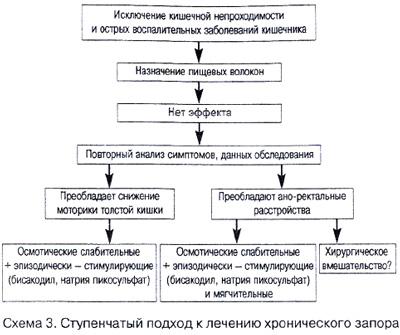 Общий план поэтапного