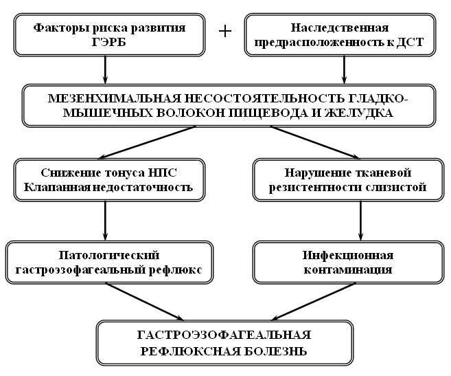 Схема возможного