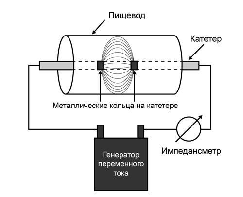 Схема цепи для измерения