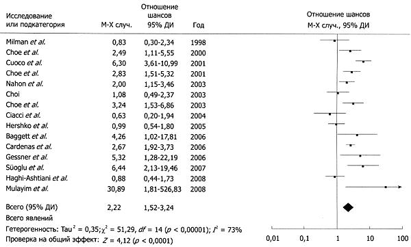 pylori и железодефицитной