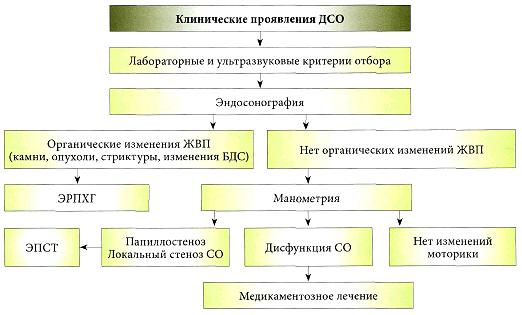 ДСО - дисфункция сфинктера