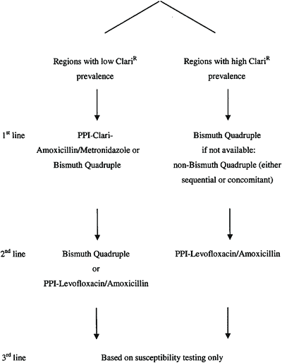 Figure 1 Treatment regimen should be selected according to areas of low and high clarithromycin resistance