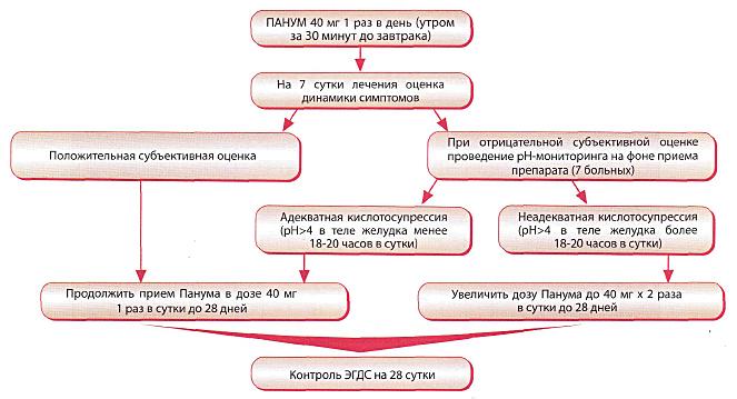 следующая схема лечения: