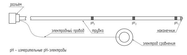 Рис. 1. Схема перорального и трансназального рН-зондов