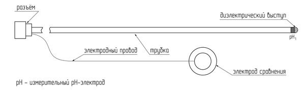 Рис. 2. Схема эндоскопического рН-зонда