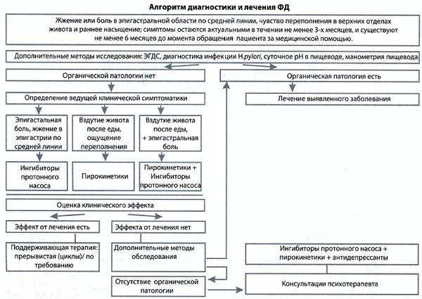 Алгоритм диагностики и лечения больных с функциональной диспепсией.