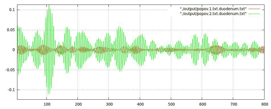Электроэнтерограмма двенадцатиперстной кишки (Попов А.И., Рудалёв А.В.)