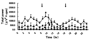 Fig. 9. Changes of total power value in the small intestine shown as mean ± standard deviation (mean ± S.D.). ф: 3 cpm, Щ: 6 cpm, ^: 9 cpm, 0: 12 cpm. >к Feeding. *: There is a significant difference compared with one hour before feeding (P<0.05)