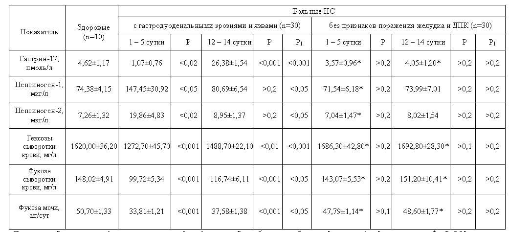 Показатели секреторной функции желудка (X+-Sx) у обследованных больных в различные сроки лечения