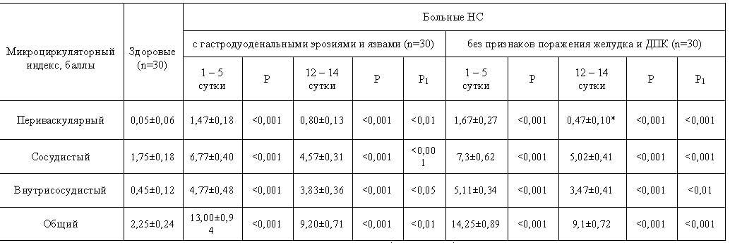 Показатели микроциркуляции  (Х±sх) в бульбарной конъюнктиве глаза у обследованных больных в различные сроки лечения