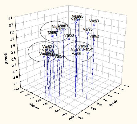 Рисунок 3.2.  Распределение нагрузок исходных признаков в осях 3-х первых факторов.