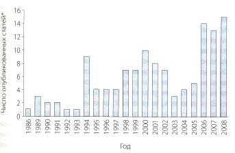 Рис. 1. Публикации, посвященные побочным эффектам ИПП, вышедшие после появления омепразола