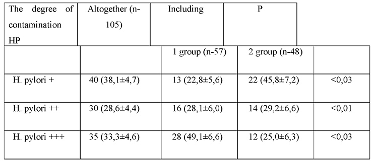 Table 2. The degree of colonization of the gastric mucosa Hp patients in different ethnic groups, (M±m%)