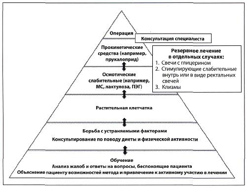 терапевтической схемы в