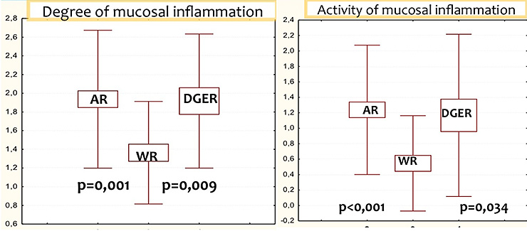Fig. II. Activity and degree of mucosal inflammation in GERD patients with different types of reflux