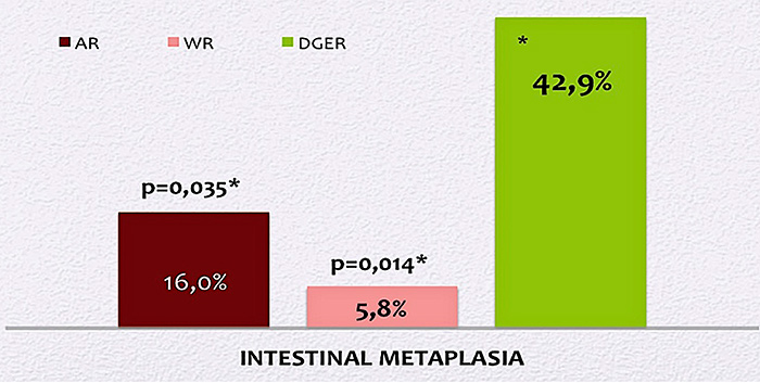 Fig. IV. Results of histological study in GERD patients with different types of reflux