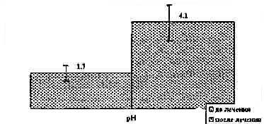 Рисунок 1 динамика средних уровней рн