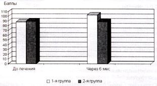 Рис. 2. КЖ при ФД