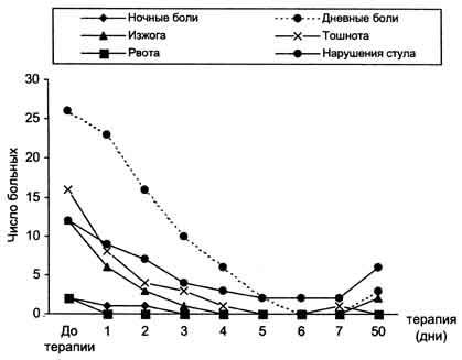 Эрадикация helicobacter pylori