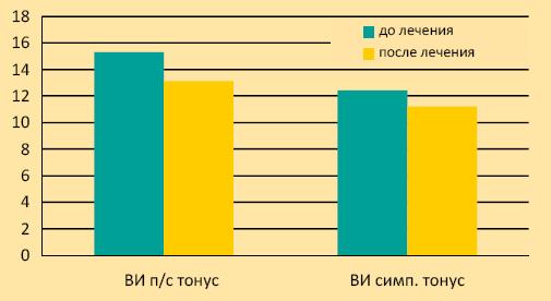 График 2. Динамика вегетативного индекса Кердо до и после лечения Ганатоном
