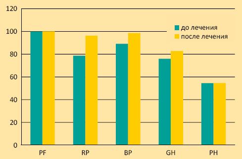 График 3. Динамика уровня качества жизни (физическое здоровье) по данным опросника SF-36