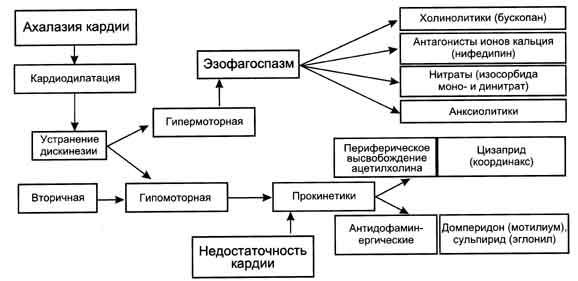 Схема лечения нарушений