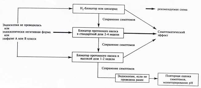 Схема начального лечения