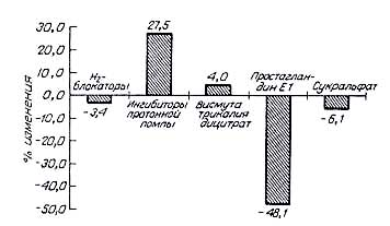 Висмута трикалия дицитрат: инструкция по применению