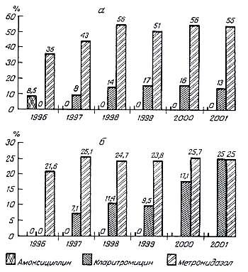 ...к метронидазолу, кларитромицину и амоксициллину штаммов Н. pylori, выделенных от взрослых (а) и от детей (б) .