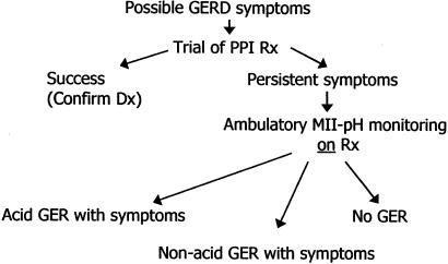 Proposed GERD diagnostic algorithm