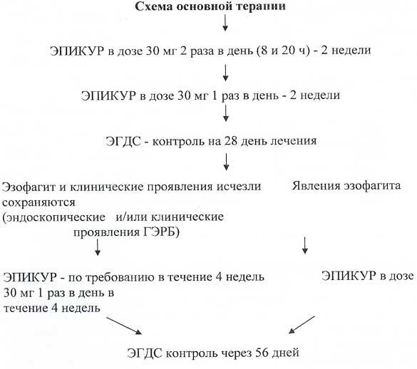 Рис. 1 Схема назначения